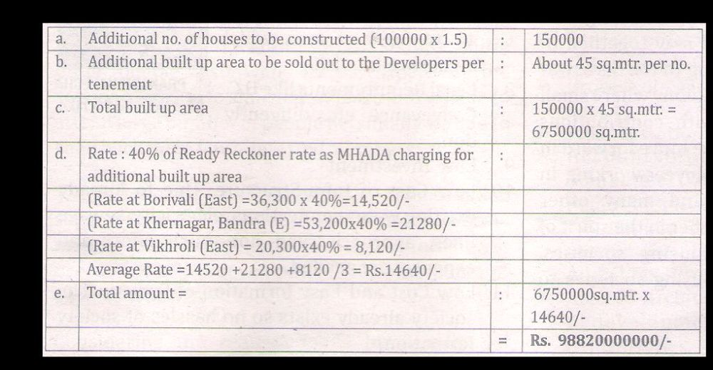 Redevelopment of MHADA Colonies (2/2)