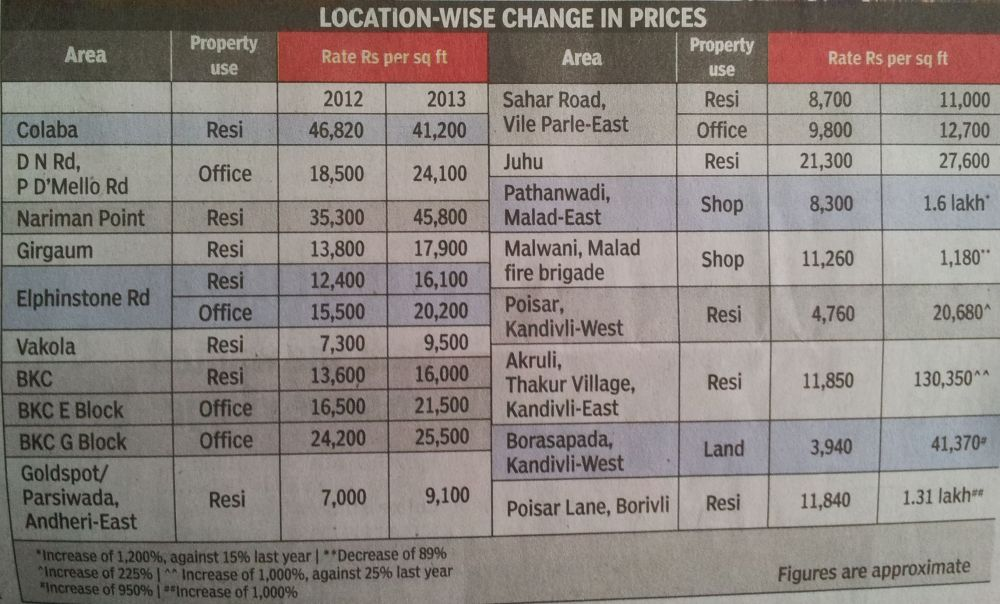 Ready Reckoner Rates for Maharashtra