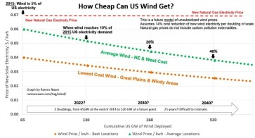 Future-Wind-Price-Projections-Naam-14-Percent-Learning-Curve-800x434