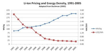Lithium-ion-battery-price-1991-2005-800x409